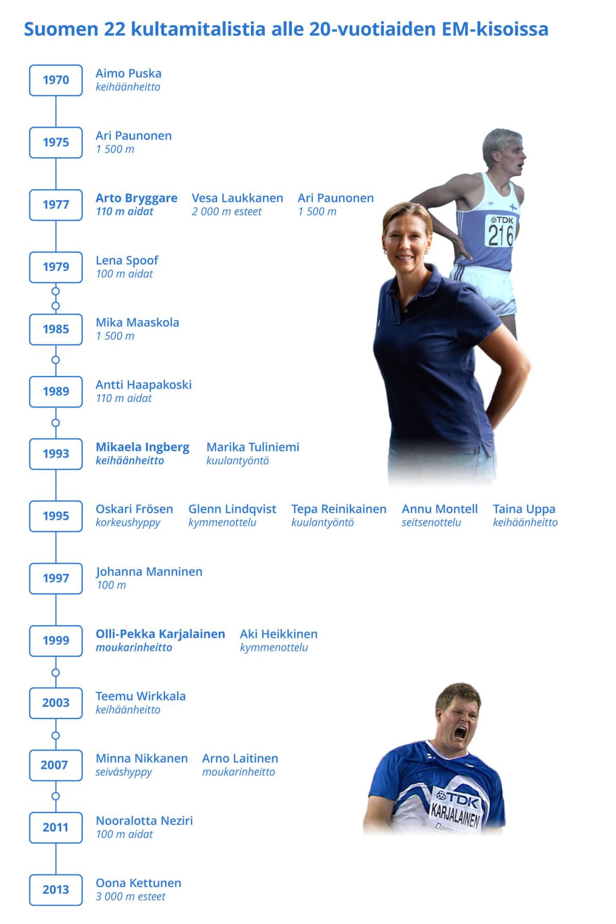 Suomen 22 kultamitalistia alle 20-vuotiaiden EM-kisoissa