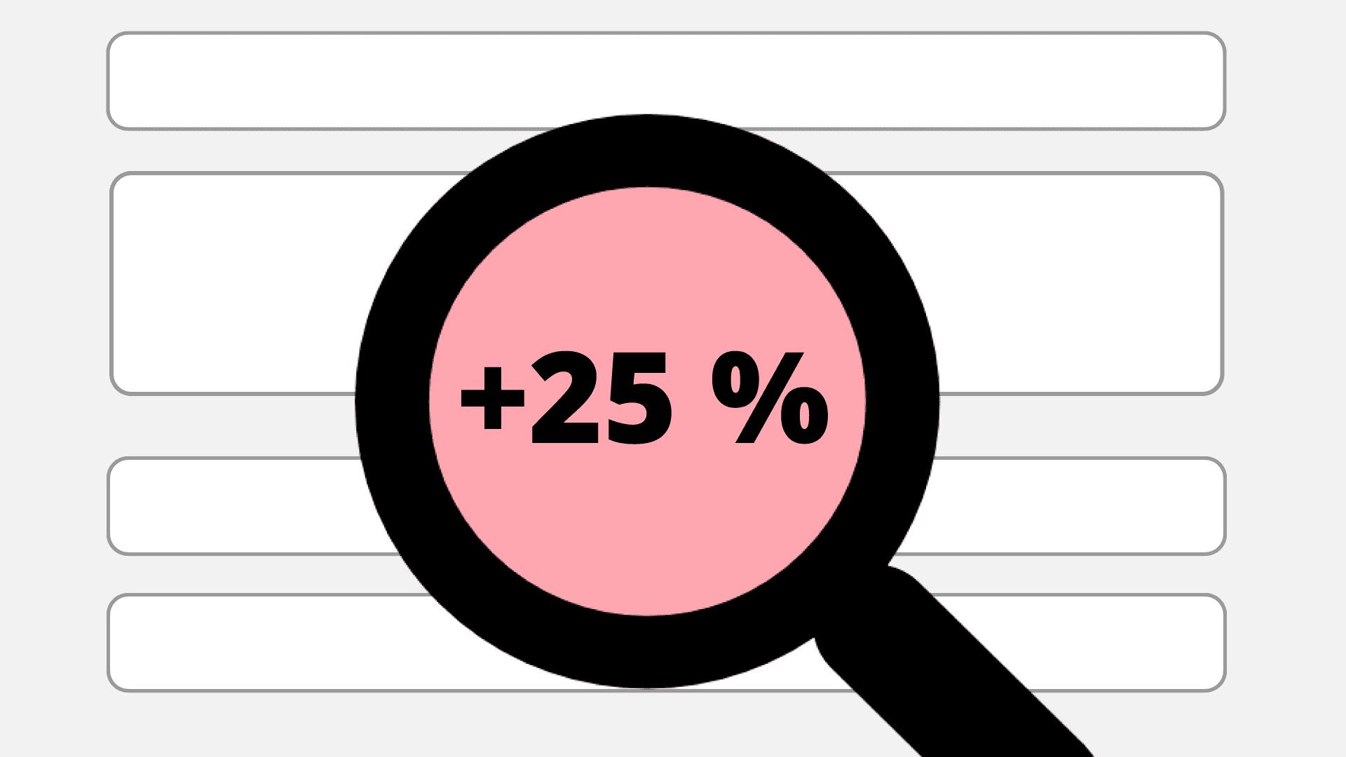 suurennuslasi, jossa teksti +25 %.