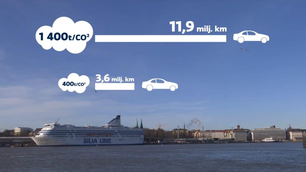 Tallink Siljan ruotsinlaivojen vuosittaiset hiilidioksidipäästöt ennen maasähkön käyttöä ja sen jälkeen.