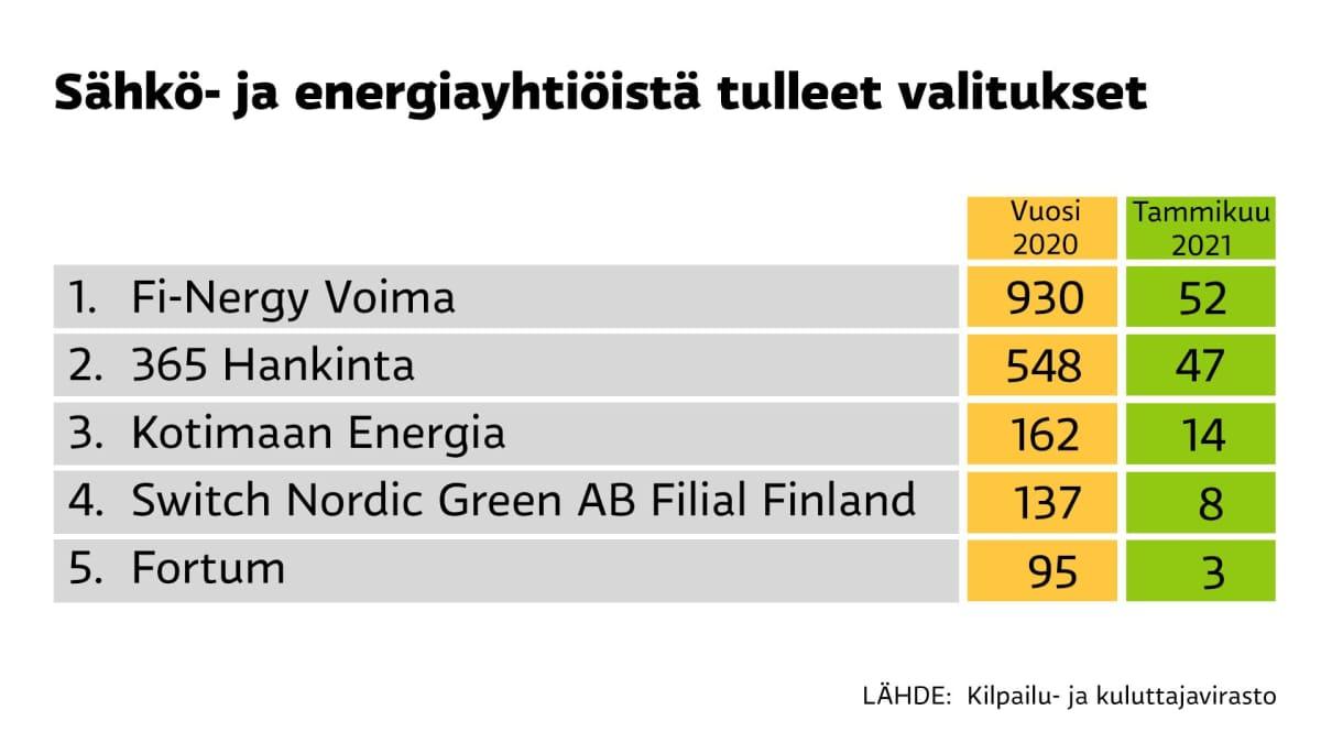 Kilpailu- ja kuluttajavirastolle tulleet valitukset sähkö- ja energiayhtiöistä