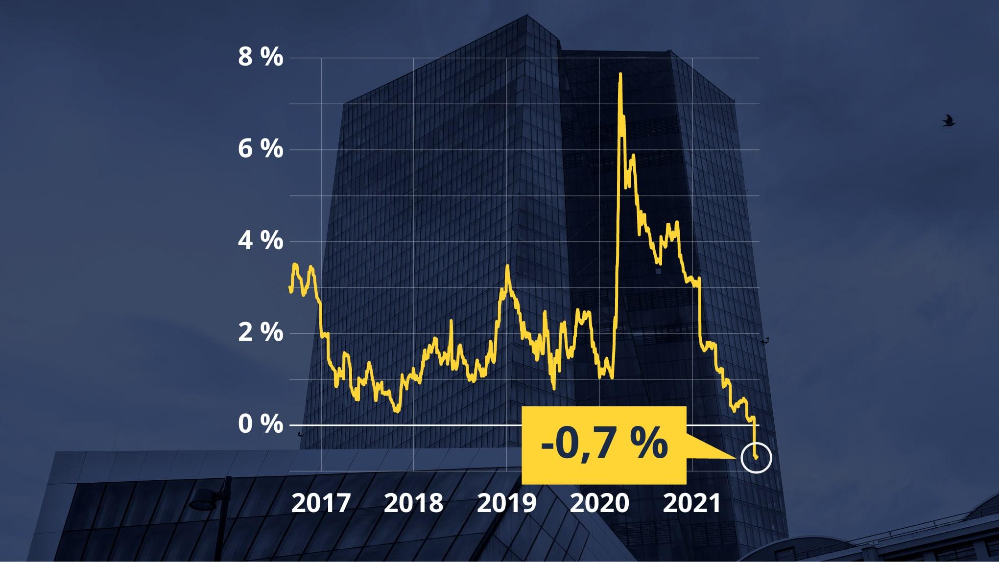 Grafiikka näyttää, kuinka roskalainojen tuotto on laskenut negatiiviseksi.