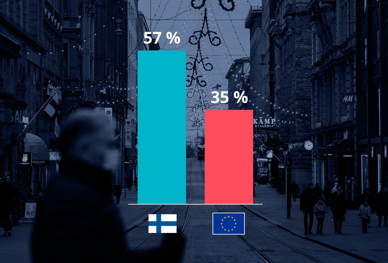 Suomalaiset ovat EU:n keskiarvoon verrattuna keskimääräistä toiveikkaampia ensi vuoden suhteen
