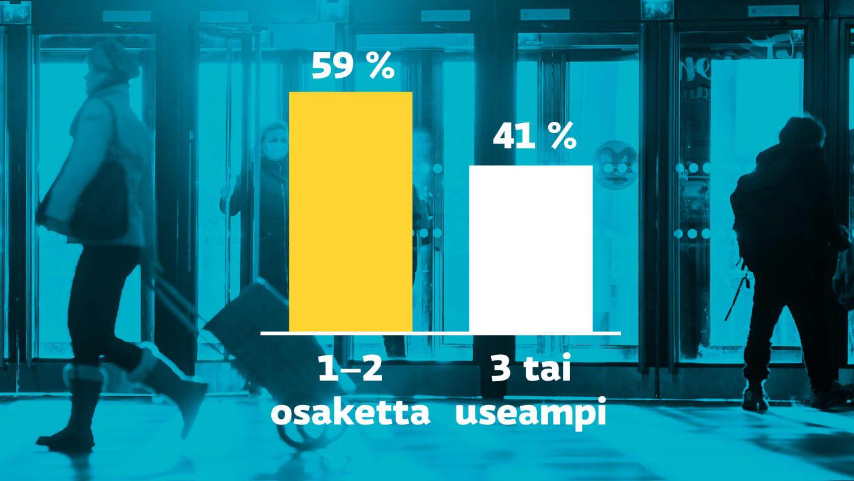 59 prosenttia suomalaisista omistaa vain yhtä tai kahta osaketta.
