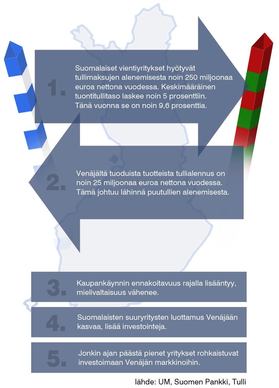 Näin Suomi hyötyy Venäjän WTO-jäsenyydestä -grafiikka.
