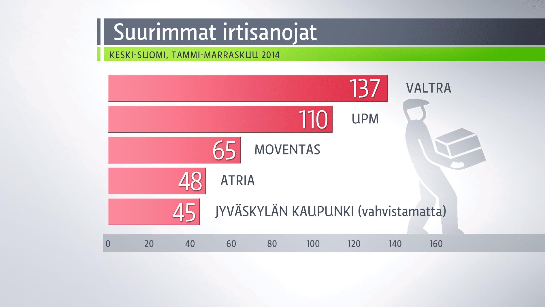 Grafiikka Keski-Suomen suurimmista irtisanomisista.