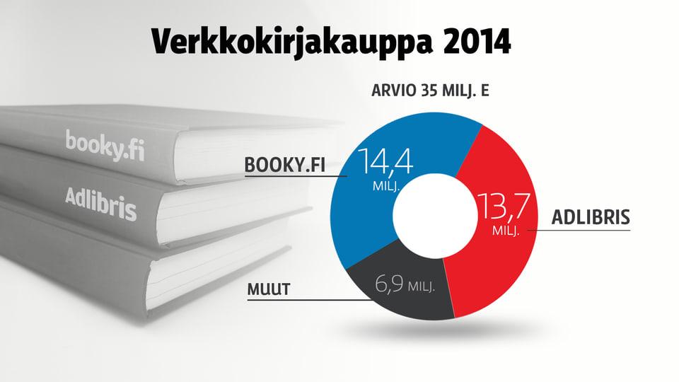 Verkkokirjakauppojen myynti 2014.