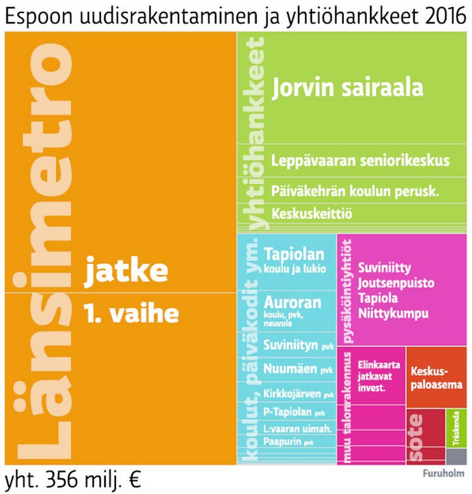 Espoon uudisrakentaminen ja yhtiöhankkeet vuonna 2016. Grafiikasta puuttuvat Tapiolan, Otaniemen, Keilaniemen ja Suurpellon hankkeet, jotka ovat omissa taseyksiköissään.