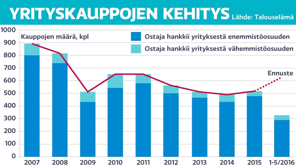 Yrityskauppojen kehitys vuosina 2007-2016.