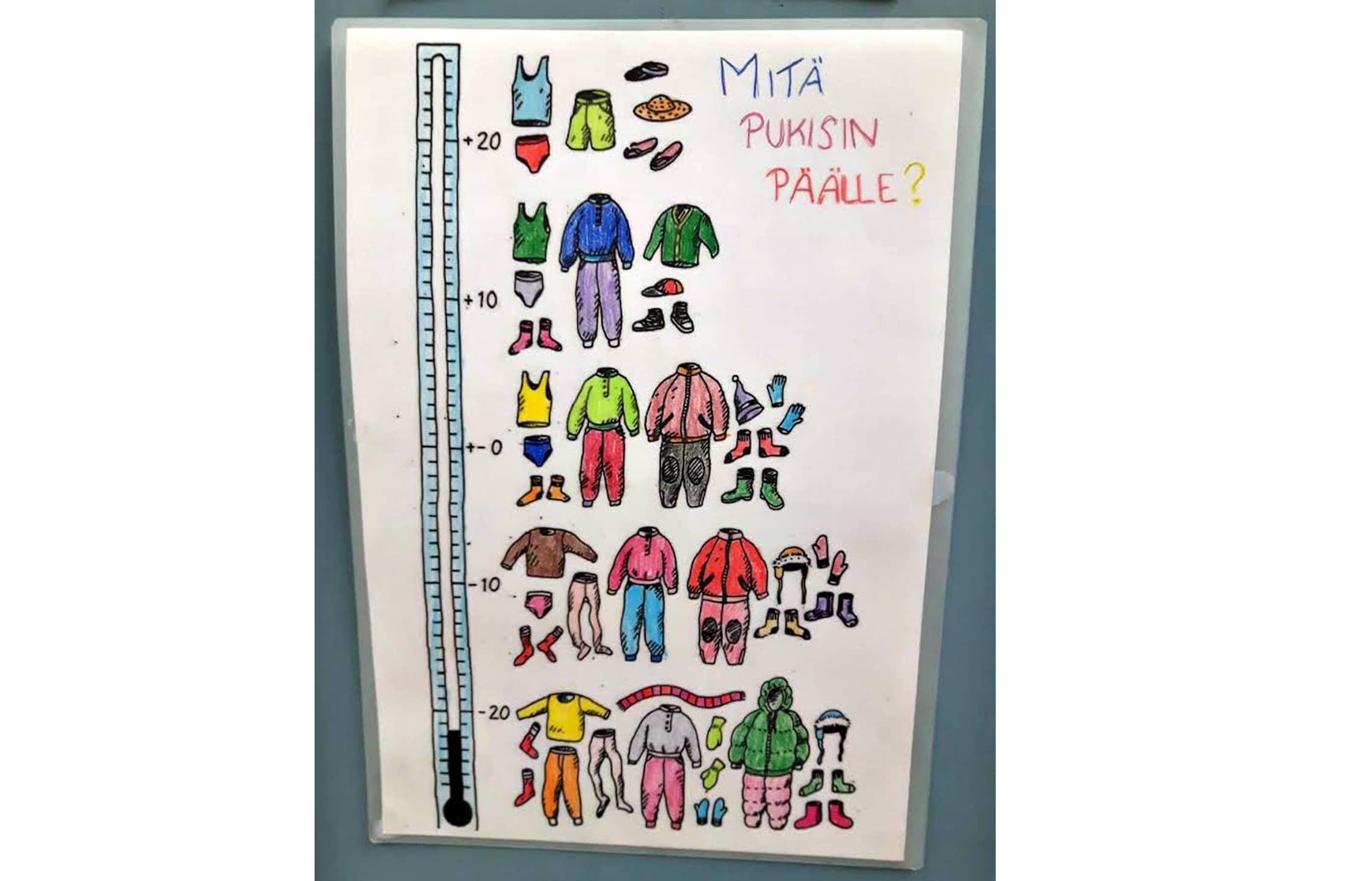 piirretty pakkasmittari, jossa erilaisia säänmukaisia vaatetuksia