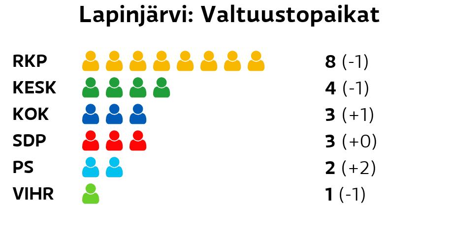 Lapinjärvi: Valtuustopaikat RKP: 8 paikkaa Keskusta: 4 paikkaa Kokoomus: 3 paikkaa SDP: 3 paikkaa Perussuomalaiset: 2 paikkaa Vihreät: 1 paikkaa
