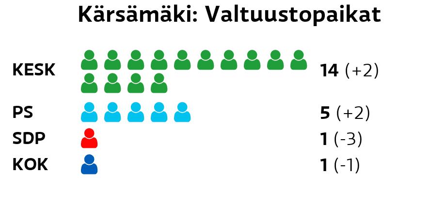 Kärsämäki: Valtuustopaikat Keskusta: 14 paikkaa Perussuomalaiset: 5 paikkaa SDP: 1 paikkaa Kokoomus: 1 paikkaa