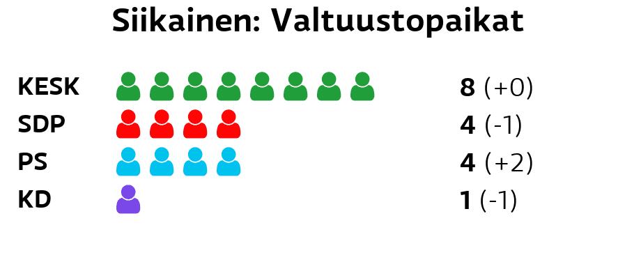 Siikainen: Valtuustopaikat Keskusta: 8 paikkaa SDP: 4 paikkaa Perussuomalaiset: 4 paikkaa Kristillisdemokraatit: 1 paikkaa