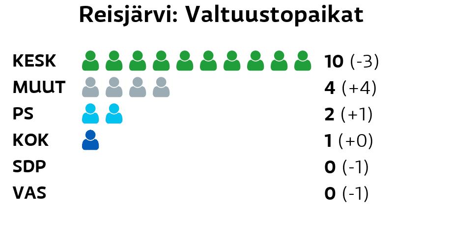 Reisjärvi: Valtuustopaikat Keskusta: 10 paikkaa Muut ryhmät: 4 paikkaa Perussuomalaiset: 2 paikkaa Kokoomus: 1 paikkaa SDP: 0 paikkaa Vasemmistoliitto: 0 paikkaa