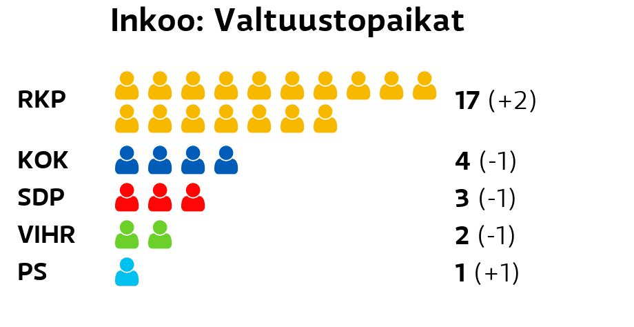 Inkoo: Valtuustopaikat RKP: 17 paikkaa Kokoomus: 4 paikkaa SDP: 3 paikkaa Vihreät: 2 paikkaa Perussuomalaiset: 1 paikkaa