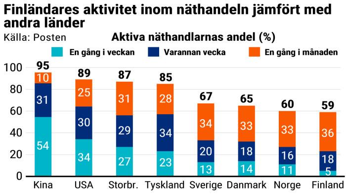 c7cd586f642e Brukar du handla på nätet? 1 miljon paket skickas från Kina till Finland  varje månad   Inrikes   svenska.yle.fi