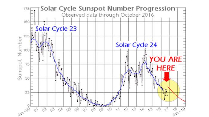 vad är solfläckar