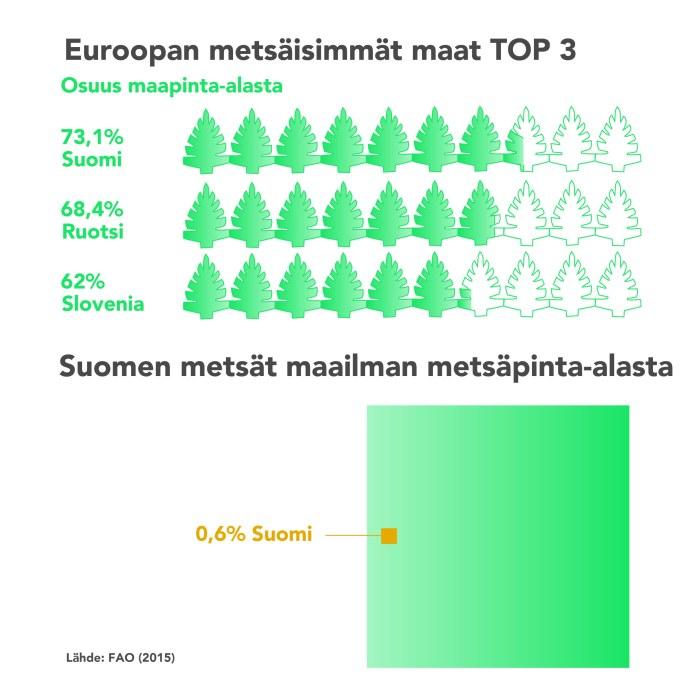 Suomi On Euroopan Metsaisin Maa Tutki Milta Hiilinielumme