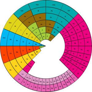 Periodiska systemet i form av en cirkel, eller en pizza.
