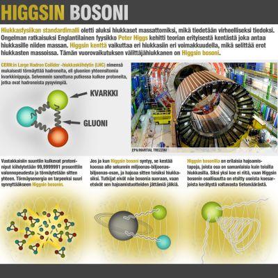 Havainnekuva Higgsin bosonin etsinnästä