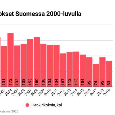 Henkirikokset Suomessa 2000-luvulla