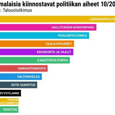 Suomalaisia kiinnostavat politiikan aiheet 10/2019