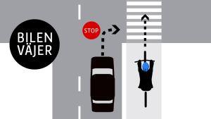 Här måste bilföraren väja för cyklisten.