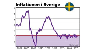 Inflationen i Sverige 2007 - 2015, konsumentprisindex