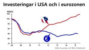 Fasta investeringar i USA och eurozonen