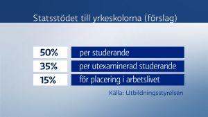 tabell över förslaget till hur statsstödet till yrkesskolorna ska fördelas