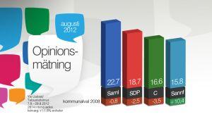 Tabeller över väljarsympatier inför kommunalvalet.