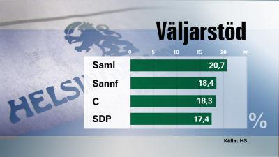 Helsingin sanomats gallup inför riksdagsvalet 2011