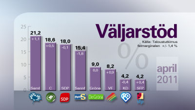 YLE:s gallup 14.4.2011