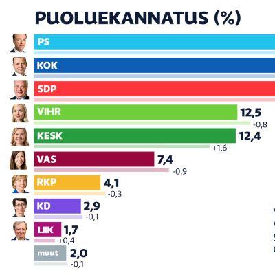 Puolueiden kannatusarviot helmikuu 2020.