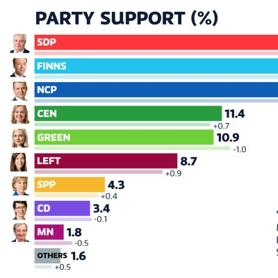 Party poll June 2020