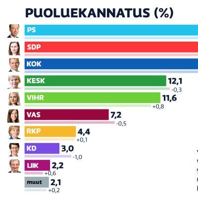 Marraskuun 2020 puoluekannatus. Perussuomalaiset on noussut SDP:n ohi suurimmaksi puolueeksi.