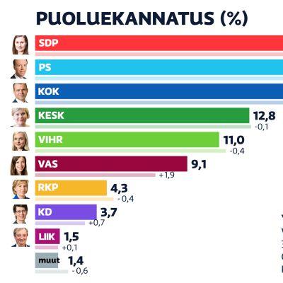 Helmikuun 2021 Puoluekannatusmittaus. SDP on kannatuin puolue.