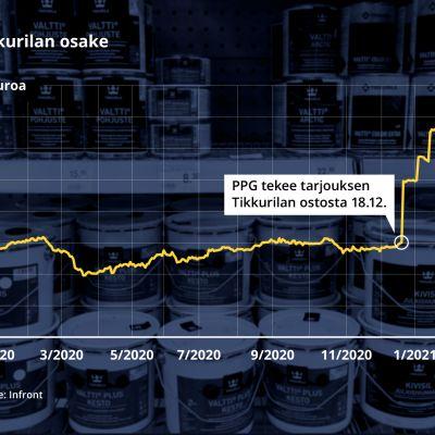 Tikkurilan osakkeen kurssi, taustalla maalipurkkeja. Tikkurilan osake nousi 18.12. noin 15 eurosta lähes 25 euroon PPG:n tehtyä tarjouksen Tikkurilan ostosta.