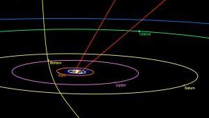 2I/Borisov-komeetan ja Oumuamua-asteroidin radat Aurinkokunnassa