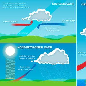 Grafiikka sadetyypeistä