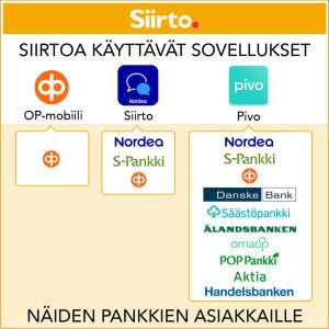 Graafinen kuva: Minkä pankin asiakkaana voi käyttää Siirto-palvelua tukevia sovelluksia (Nordean Siirto, OP-mobiili ja Pivo).