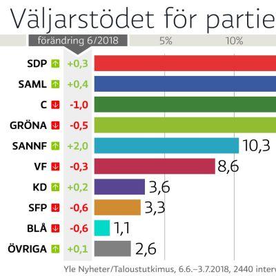Grafik på väljarstödet för partierna.