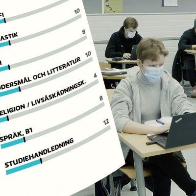 Ett bildmontage av en interaktiv läroplansgrafik och elever i en skolklass