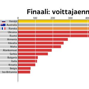Kuvio ja veikkaus euroviisujen 2016 voittajasta (top3: Venäjä, Australia, Ranska)