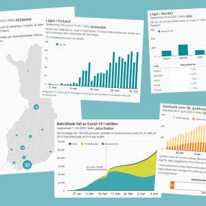 Collage som visar olika varianter av visualiseringar av coronasiffror i Finland, Norden och världen.