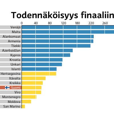 Ennustetaulukko Eurovision laulukilpailu 2016 Semifinaali 1:n finaaliin pääsijöistä