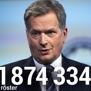 Sauli Niinistö fick 1874334 röster i presidentvalet 2018
