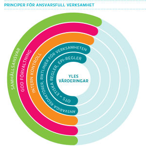 Principer för ansvarsfull verksamhet
