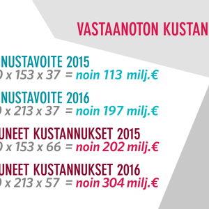 Vastaanottotoiminnan kustannuslaskelma 08/2015-07/2016