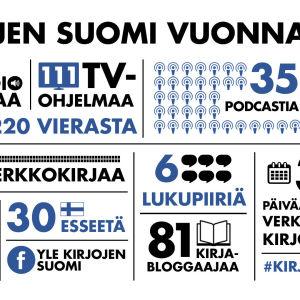 Kirjojen Suomen tarjonta infografiikkana