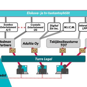 Grafiikka tekijänoikeuskirjeitä lähettävät lakitoimistot ja niiden yhteydet.